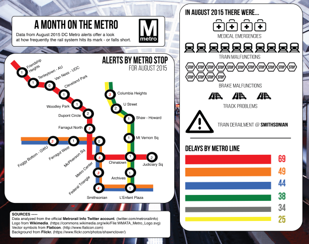 By Ashlyn Frassinelli | This infographic examines the shortcomings of the D.C. Metro during August 2015. It focuses on Metro alerts, delays and various incidents in Northwest D.C. Overall, this infographic illustrates the severity of the shortcomings of the system for Metro riders.